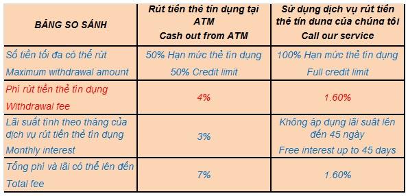 Rút tiền thẻ tín dụng - Biểu phí áp dụng